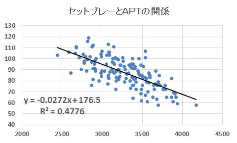 セットプレー総数とAPTの関係